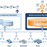Grafik Big Data data base