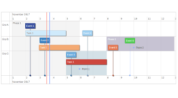 TIQ timeline for Qlik Sense