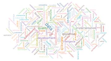 TIQ Word Cloud for Qlik Sense