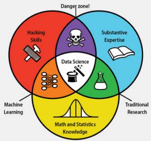 Skill Set Data Scientist