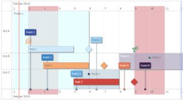 Timline extension for Qlik
