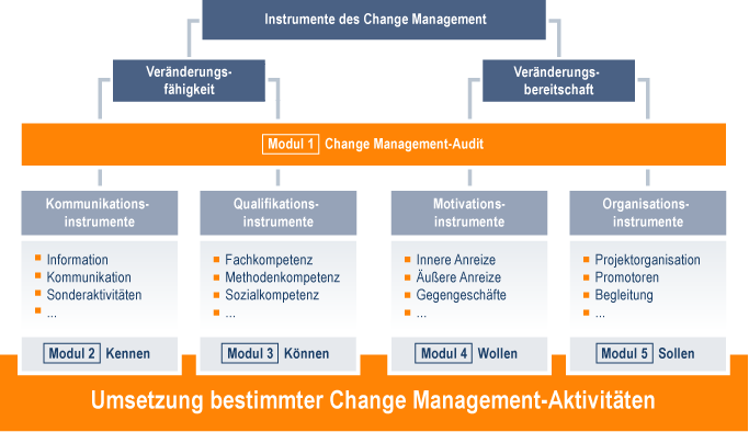 Change Management Datenqualitaet