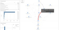 Graph Extension Process Mining