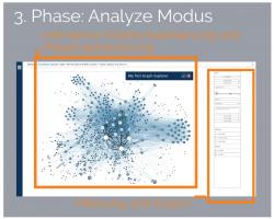 3.Phase Analyze Modus